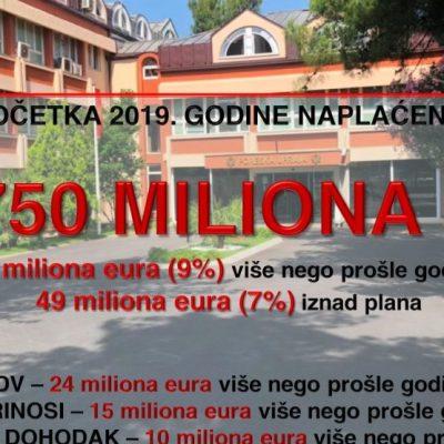 Tokom avgusta naplaćeno više od 106 miliona eura poreza