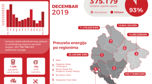 U decembru potrošeno 23 odsto više struje