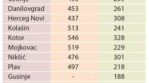 Pogledajte iznose prosječnih plata i penzija po gradovima u CG