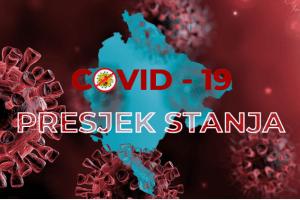 Novi presjek: Još jedan slučaj koronavirusa, obrađeno 208 uzoraka