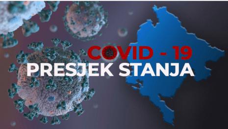 Još 6 novih,ukupno 16 slučajeva koronavirusa u Pljevljima – Još 57 slučajeva koronavirusa u Crnoj Gori