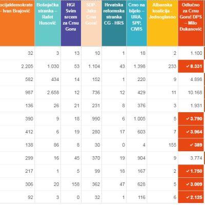 Pogledajte rezultate glasanje po opštinama