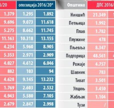 POGLEDAJTE uporedne rezultate izbora 2016./2020. po opštinama