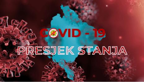 Presjek: Još 226 slučajeva koronavirusa od toga u  Pljevljima nova 22 pozitivna