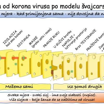 Jednostavno izvodljivo: Odbrana od koronavirusa po modelu švajcarskog sira