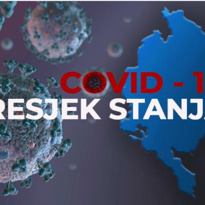 Presjek: Još 210 slučajeva koronavirusa,preminula jedna osoba