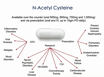 NAC used for many indications N-Acetylcysteine