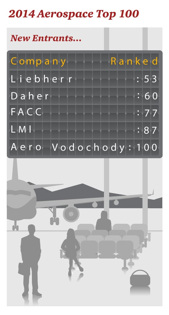 2014 Top 100 Aerospace Companies - New Entrants