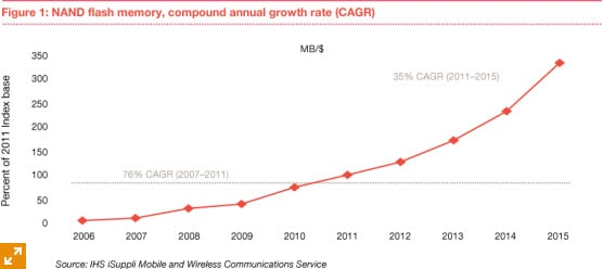 NAND flash memory, compound annual growth rate (CAGR)