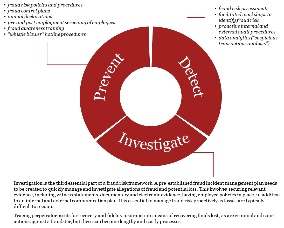 Private Security And Investigative Services