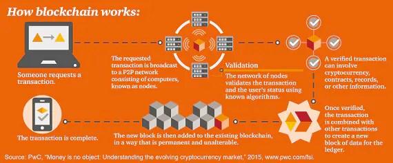Image result for blockchain