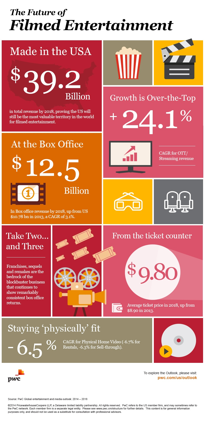 Global entertainment and media outlook: film