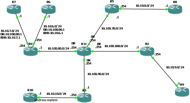 OSPF Topology without loopbacks and I/Fs priority.