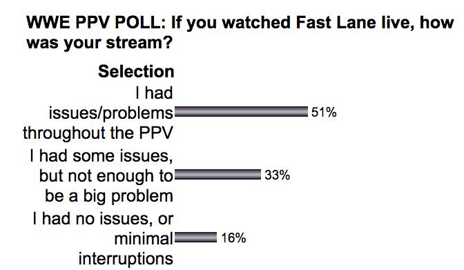 FastLaneStream