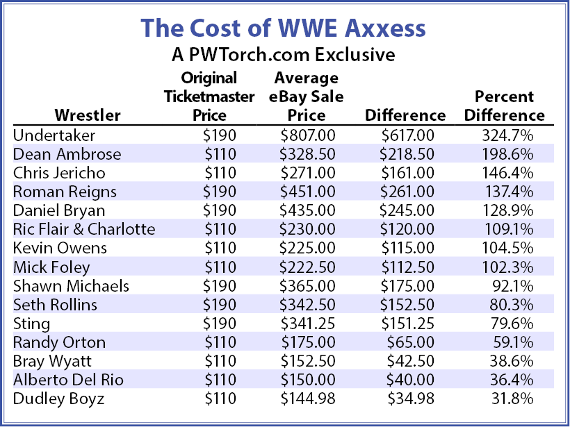 Collectibles Column The Cost Of Wrestlemania Week 9 Axxess S Exploding Ticket Prices Pro Wrestling Torch
