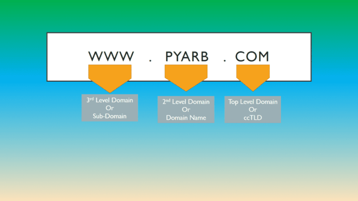 Domain Name Structure - Domain Registration - PRB