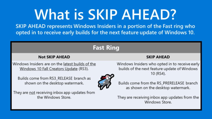 Windows 10 Insider Preview Skip Ahead described