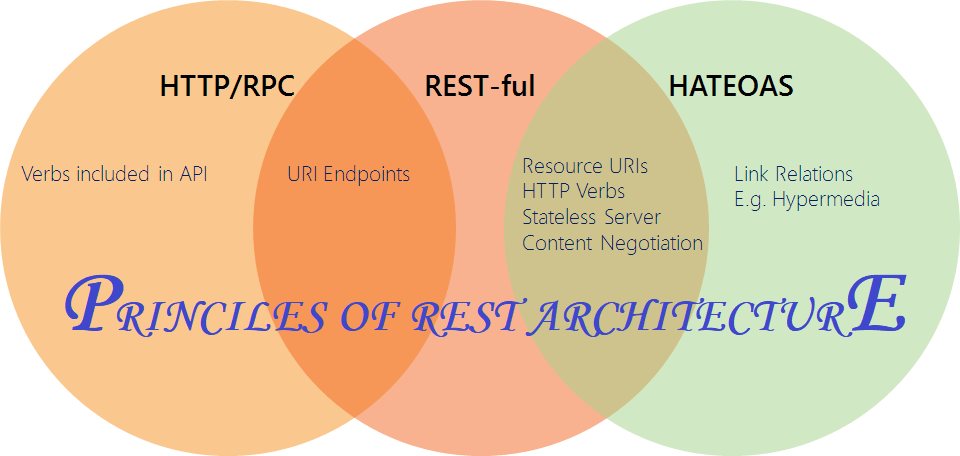 Principles of REST