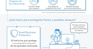 Antivirus para proteger tu negocio: Small Business Protection