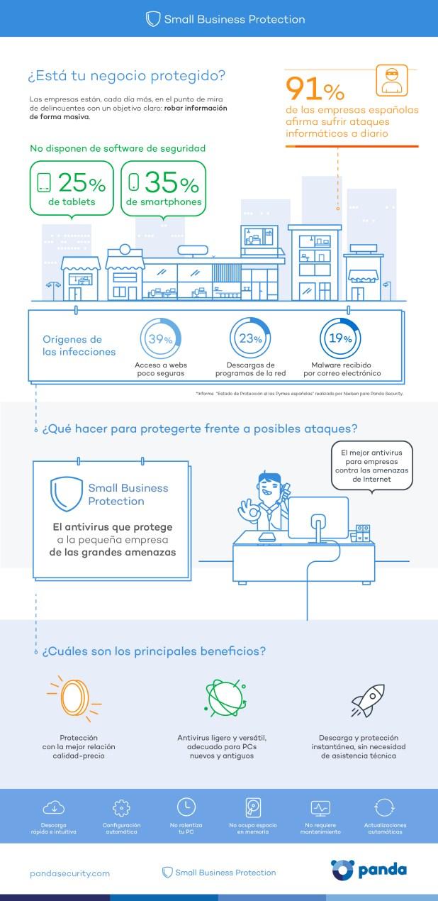 PandaSecurity-Small-Business-Antivirus-Infografia