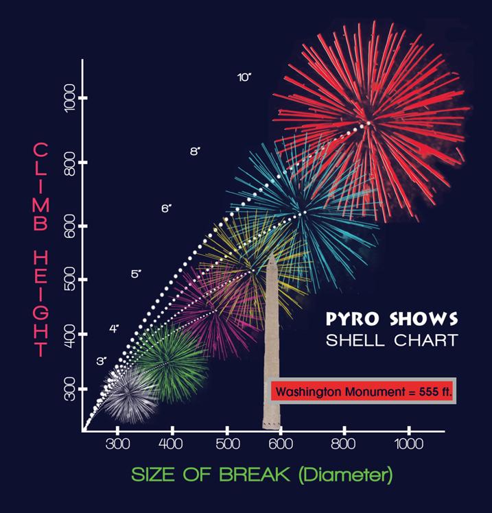 pyro shows � fireworks