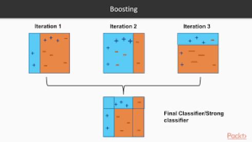Image result for adaboost ml algorithms