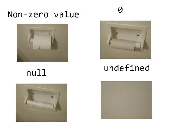 Difference between Null and None