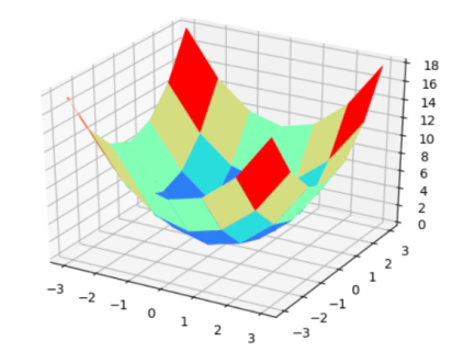 Plotting 3D contour with Matplotlib contourf() in Python