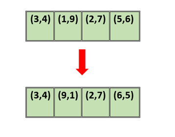 Taking pairs of two and sorting in first ascending then descending order