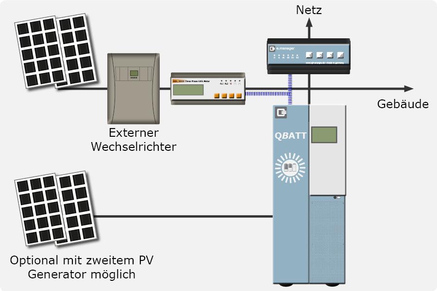 AC (optional auch zusätzlich DC möglich) gekoppelt mit e.manager wenn externer Wechselrichter nicht vom Q-MAN Energiemanager unterstützt wird