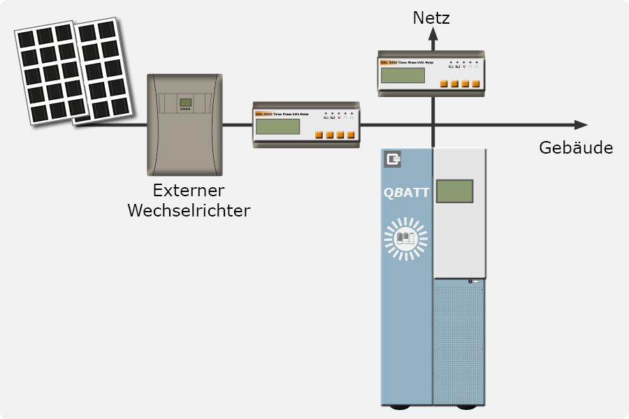 Grundsystem AC gekoppelt
