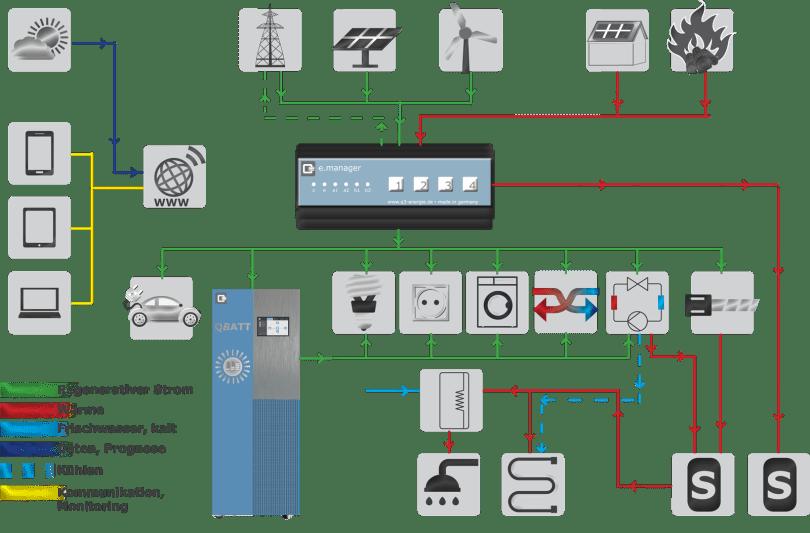 Download Anwendungsmöglichkeiten e.manager Energiemanagement Smart Home Photovoltaik Solar Heizung Speicher Warmwasser Elektroauto