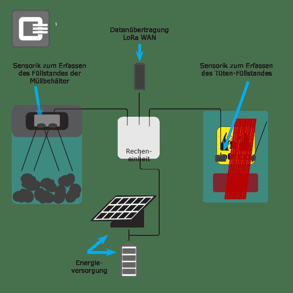 Autarke Füllstandsmessung, Datenübertragung via LoRa WAN