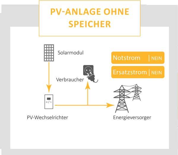 PV-Anlage ohne Speicher