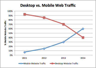 DesktopVsMobile Web Traffic