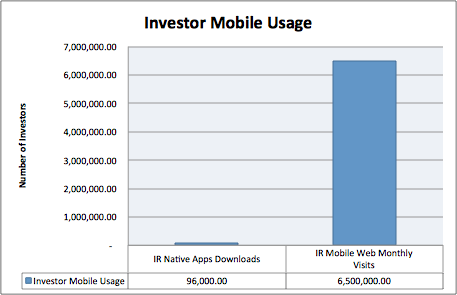 MobileVsNativeChart
