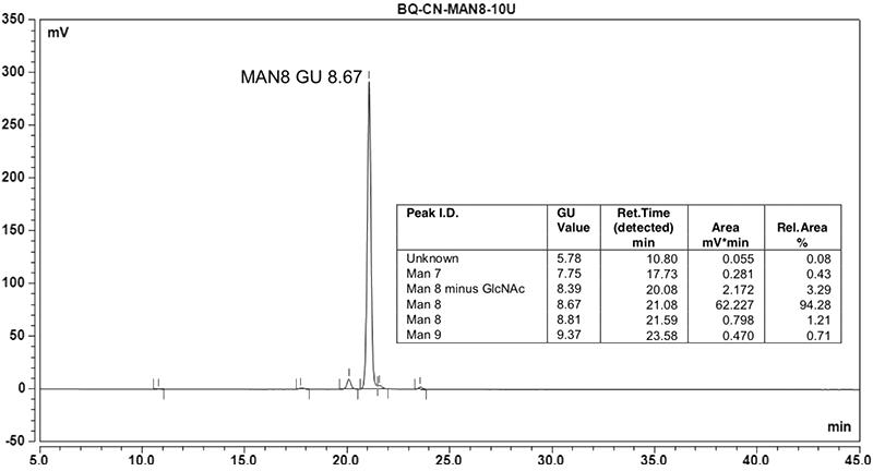 HILIC HPLC profile of quantitative Man8