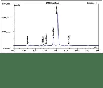 HPLC chromatogram of Neu5,9AC2