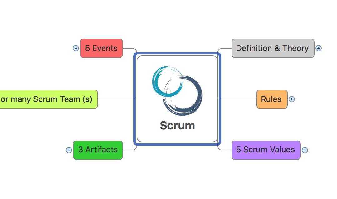 Scrum Guide 2016 jako Mapa Myśli