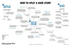 Story Splitting Flowchart