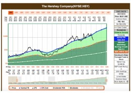 Can we buy The Hershey Company  stock now (2020) for long term?