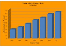 What is the literacy rate of Maharashtra?