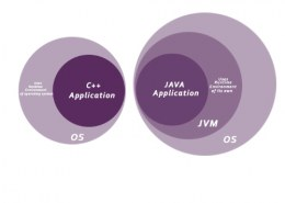 Name two features of Java.