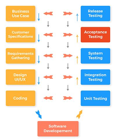 User_Acceptance_Testing