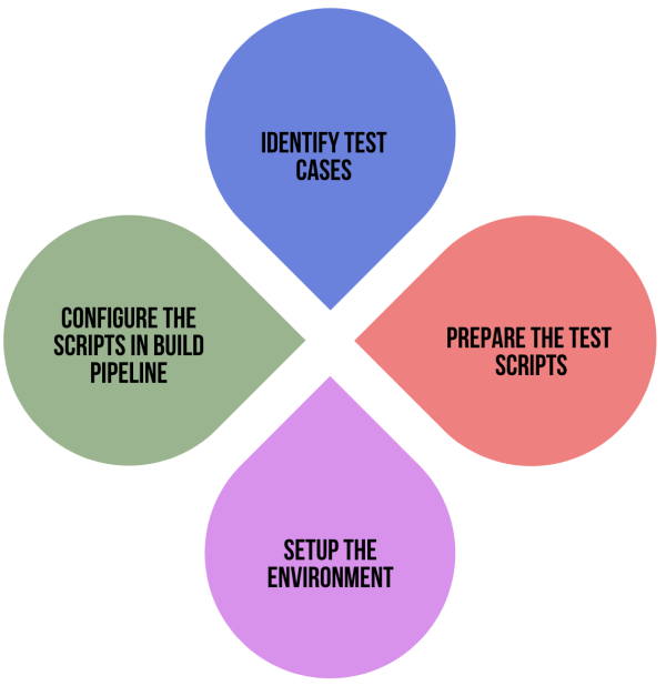 Role of Testing in DevOps