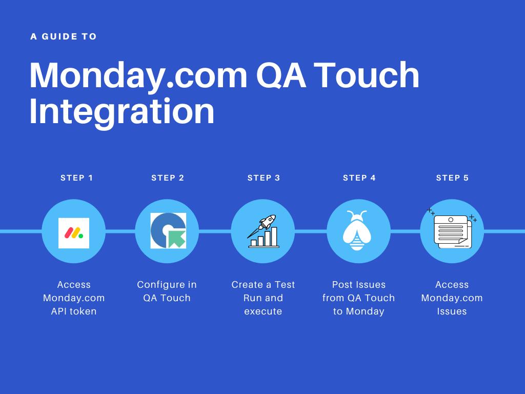 monday integration
