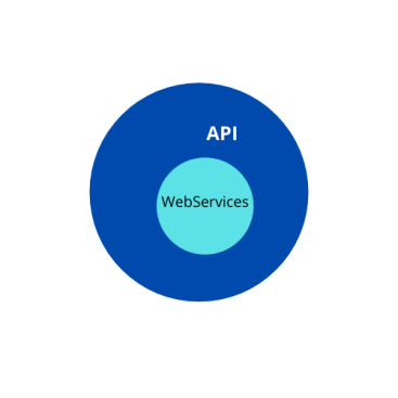 API and Webservices are two commonly used terms when we talk about client-server communication. Testing plays an important role in building quality APIs and web services. While they are similar to some extent, they are sometimes confusing when to use what. In this article, I will be covering a few basic things to know about web services and API in a simple way, the differences between them and how we test them. What is API/Web Services? Web services/APIs are used to communicate and exchange data between two systems or applications. API stands for an application programming interface. In simple terms, we can say, when two applications cannot communicate directly, we use the API/web services. By definition, both APIs and web services are the same. They overlap with each other. But as two terms exist, there is a difference between them. Both API and web services are often confused with each other. Source: https://testautomationresources.com/ Now let us see the differences between them. Difference between API and Web Services API is a utility created by a system and it is sold as a service to 3rd party systems. If we want to integrate 3rd party utility/dependency in our system, we use API. When we need the same services/API over the web using the HTTP protocol, we use web services. Let us understand this with examples. Hotstar app uses the Google interface to log in to the app. Now how is this possible? Google has created a web service/ API so that any authorized third-party application can use Google APIs for login to its application. Similarly, MakeMyTrip uses AirAsia's web services/API to display flight details on their website. The services/endpoint offered by Air Asia is via the web using the HTTP protocol, and MakeMyTrip has the authorization to access them. The examples above show that API and web services are the same. But then what is the difference? If you have written a set of code as a utility so that it can be reused in other programs of yours, this is also