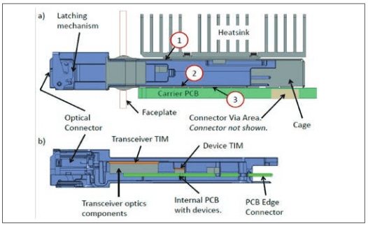Industry Developments Cooling Qsfp Optical Transceivers