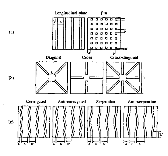 Fin optimization in heat sinks and heat exchangers advanced figure 6 a traditional fins b fluted fins c wavy fins 7 fandeluxe Image collections