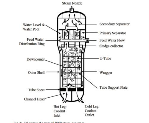 Figure 4. Illustration of a Steam Generator. [9]